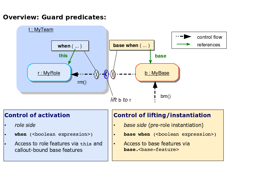 Overview: Guard predicates